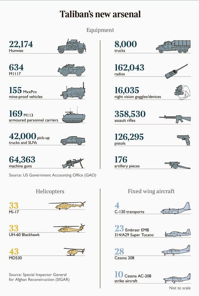 biden-gave-taliban-this-arsenal