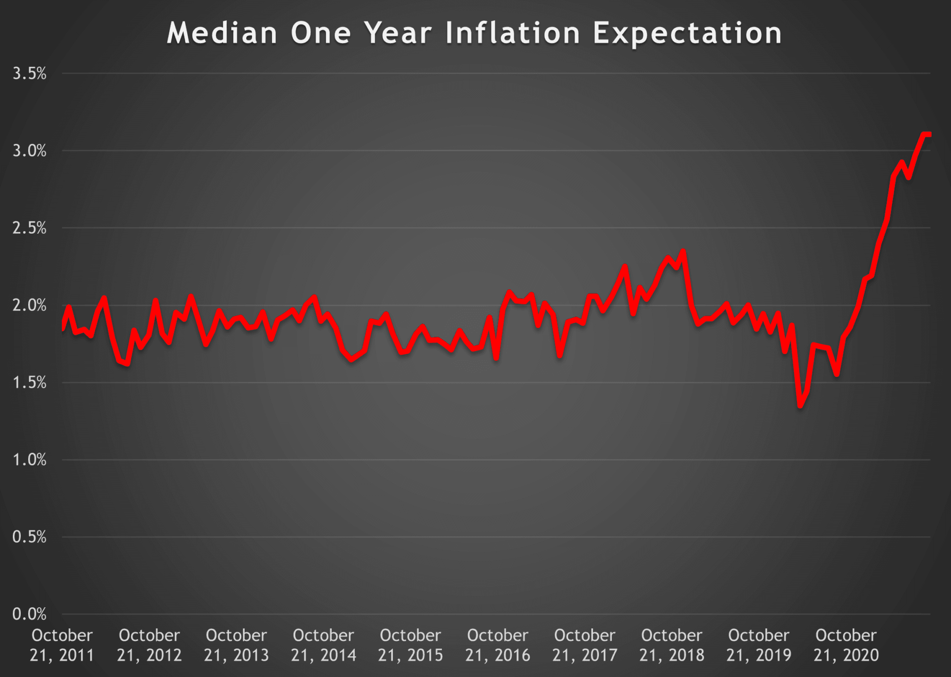 Inflation-Expectation
